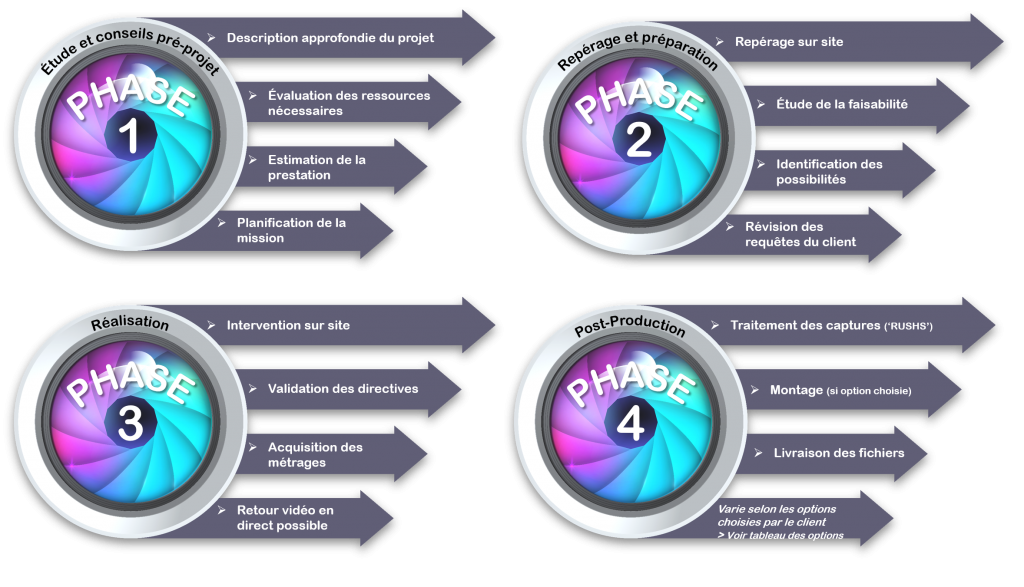 4-phases